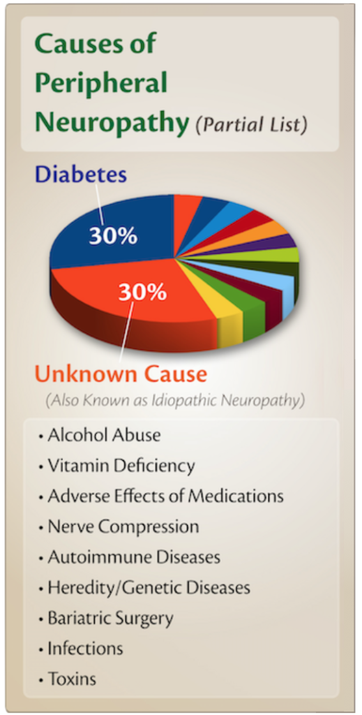 Pie Chart, Causes of Peripheral Neuropathy